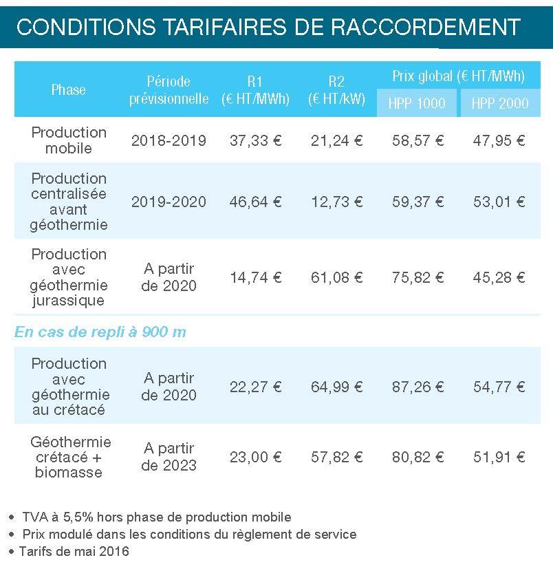 Bordeaux rive droite : le futur réseau de chaleur durable desservira 28000 logements